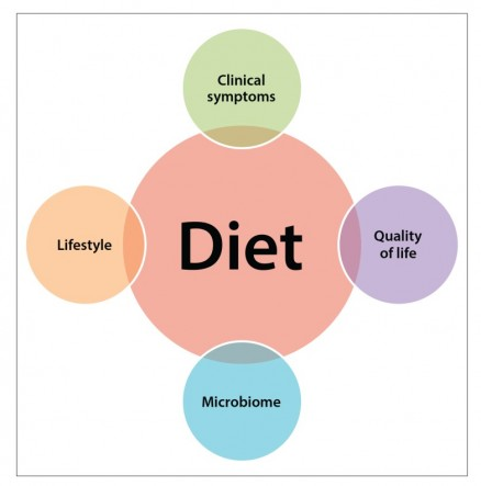 impact of diet on ulcerative colitis and IBD